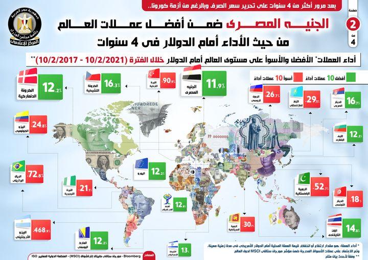 الجنيه المصري ضمن أفضل عملات العالم من حيث الأداء أمام الدولار في 4 سنوات 29974