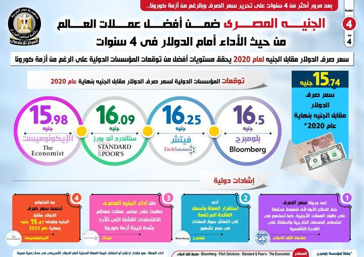الجنيه المصري ضمن أفضل عملات العالم من حيث الأداء أمام الدولار في 4 سنوات 45918
