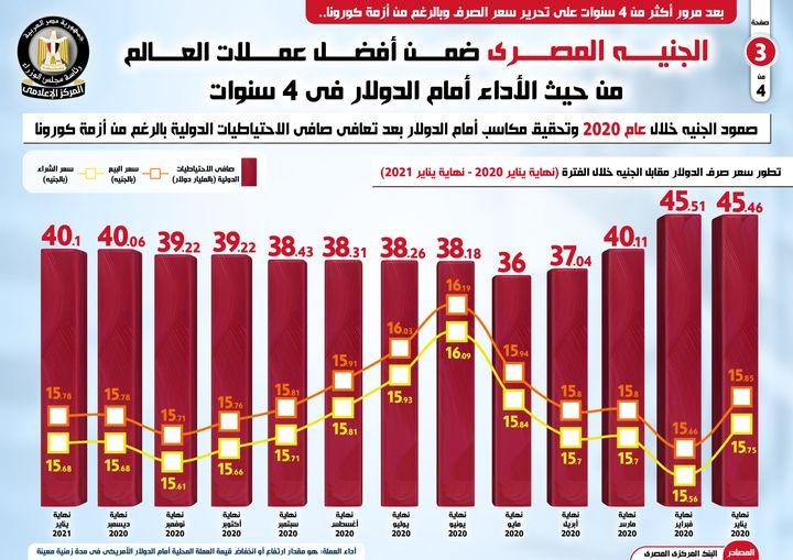 الجنيه المصري ضمن أفضل عملات العالم من حيث الأداء أمام الدولار في 4 سنوات 52779