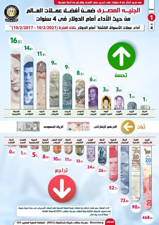 الجنيه المصري ضمن أفضل عملات العالم من حيث الأداء أمام الدولار في 4 سنوات 98961