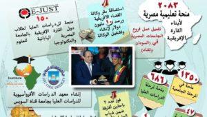 بيان صادر عن وزارة التعليم العالي والبحث العلمي:  دعم رئاسي للتعاون المصري الإفريقي في مجال التعليم العالي