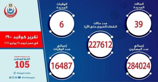 بيان صادر عن وزارة الصحة والسكان: الصحة: ارتفاع حالات الشفاء من مصابي فيروس كورونا إلى 227612 وخروجهم من 15649