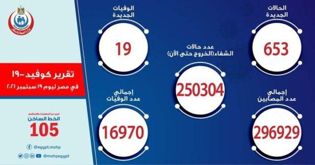 بيان صادر عن وزارة الصحة والسكان: الصحة: ارتفاع حالات الشفاء من مصابي فيروس كورونا إلى 250304 وخروجهم من 20730